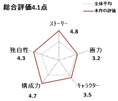 f:id:mangadake:20151127214226p:plain