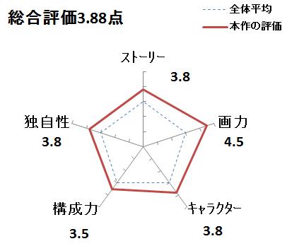 f:id:mangadake:20151127215909p:plain