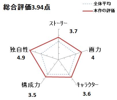 f:id:mangadake:20151127220753p:plain