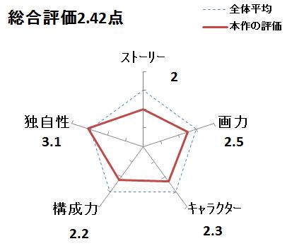 f:id:mangadake:20151127221653p:plain