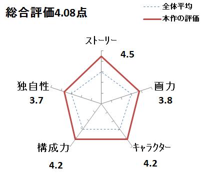 f:id:mangadake:20151127223249p:plain