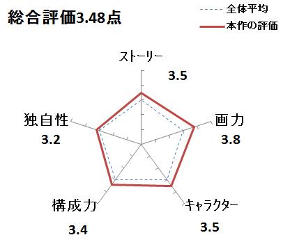 f:id:mangadake:20151212224846p:plain