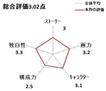 f:id:mangadake:20170226010535p:plain