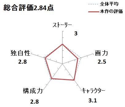 f:id:mangadake:20170226013231p:plain