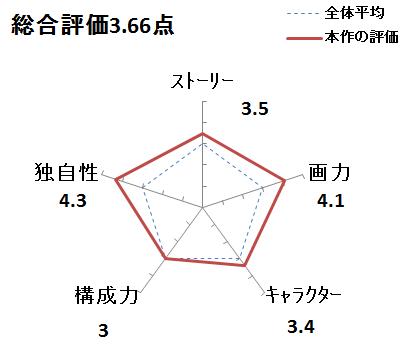 f:id:mangadake:20170401192646p:plain