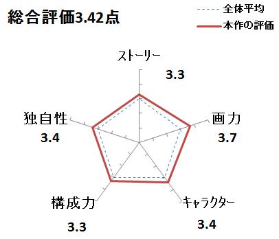 f:id:mangadake:20170401202549p:plain