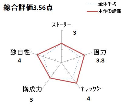 f:id:mangadake:20170730204818p:plain