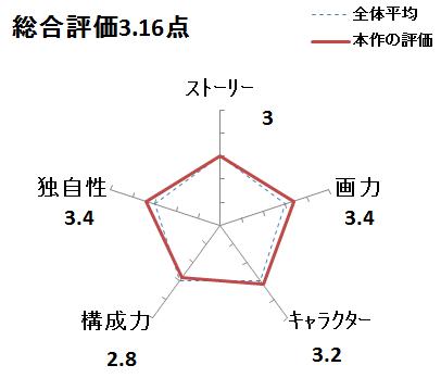 f:id:mangadake:20180102160516p:plain