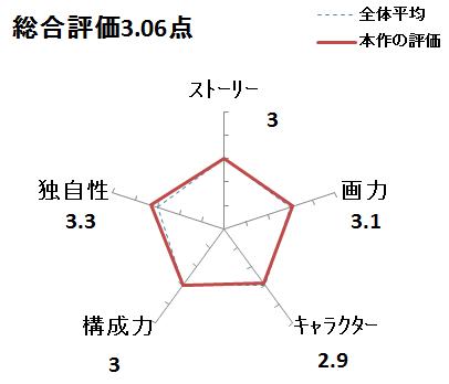 f:id:mangadake:20180105090352p:plain