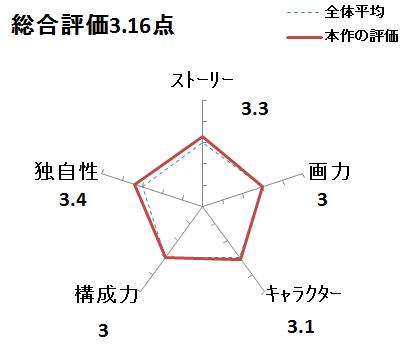 f:id:mangadake:20180201062125p:plain