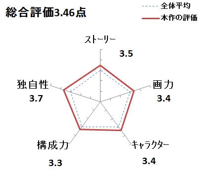 f:id:mangadake:20180305214844p:plain