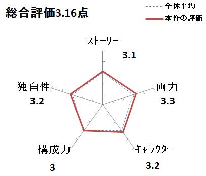f:id:mangadake:20181104075245p:plain