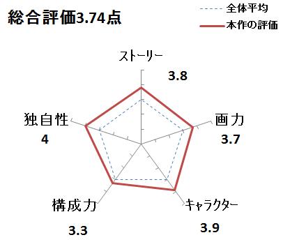 f:id:mangadake:20190420081130p:plain