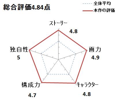 f:id:mangadake:20190421211619p:plain