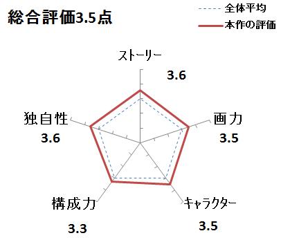 f:id:mangadake:20190506112110p:plain