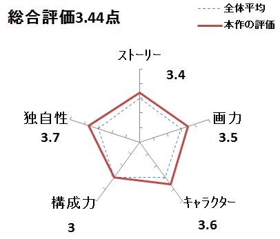 f:id:mangadake:20190623092613p:plain