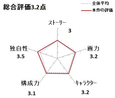 f:id:mangadake:20200308161524p:plain