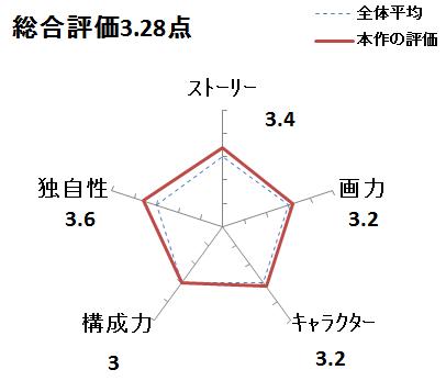 f:id:mangadake:20200311062545p:plain