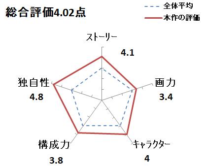 f:id:mangadake:20200607011618p:plain