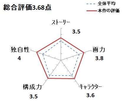 f:id:mangadake:20210124004806p:plain
