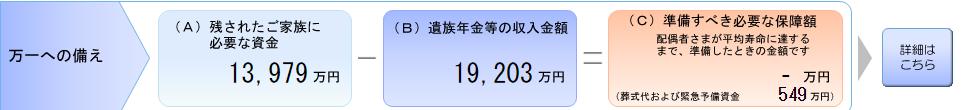 明治安田生命の死亡保障シュミレーション
