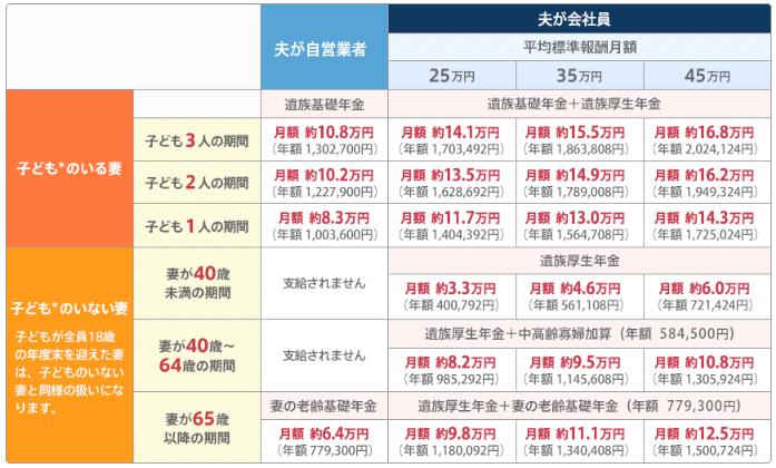 遺族年金の計算表