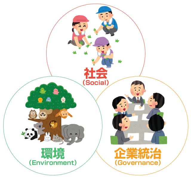 ESG = 環境・社会・企業統治