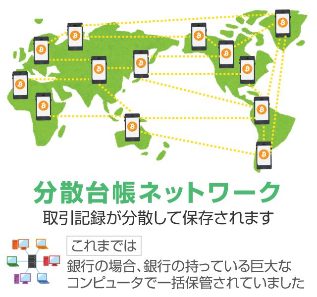 分散台帳ネットワーク