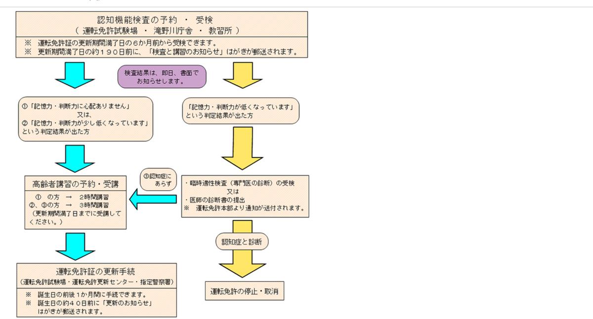 f:id:maple-enkyorikaigo:20200329202634p:plain