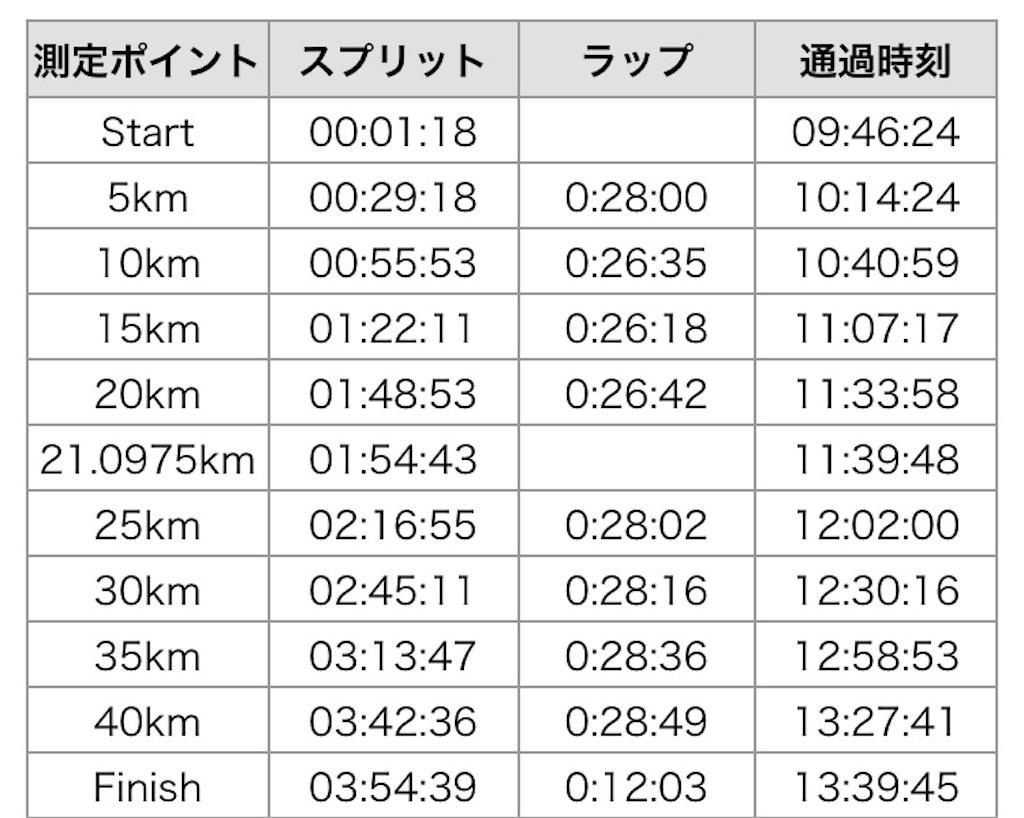 f:id:marathondojo:20180102092001j:image