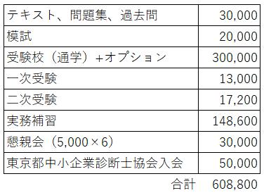 図表:中小企業診断士の受験にかかる費用(受験校+ストレート合格)