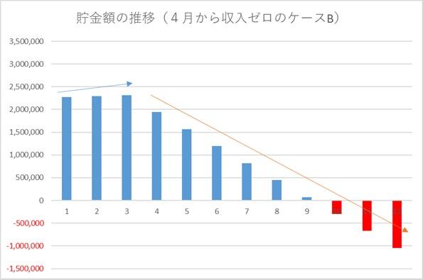 グラフ:貯金額の推移(4月から収入ゼロのケースB)