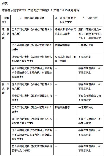 別表 本件開示請求に対して諮問庁が特定した文書とその決定内容