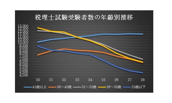 税理士試験受験者数の年齢別推移