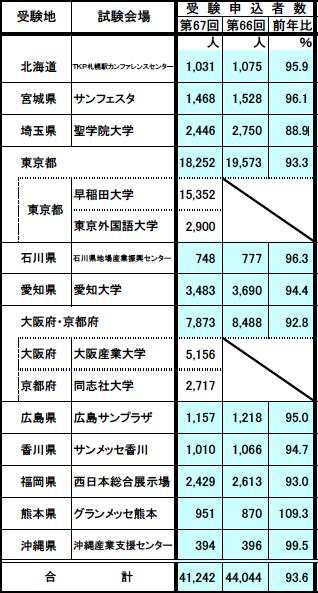 税理士試験受験申込者数 受験地別