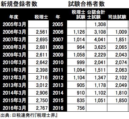 税理士新規登録者/試験合格者数
