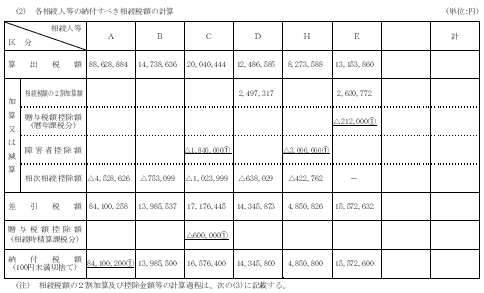 相続税額集計表