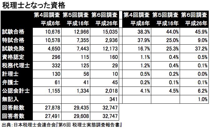 税理士となった資格 出典:日本税理士会連合会『第6回 税理士実態調査報告書』