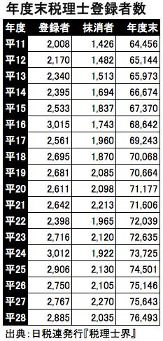 年度末税理士登録者数