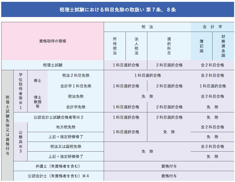 税理士試験における科目免除の取扱い