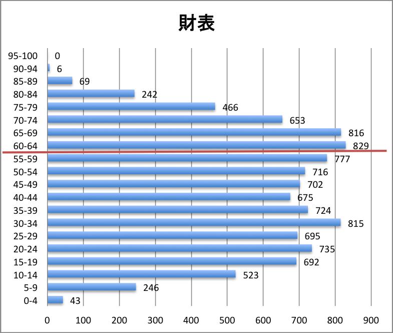 科目別分布グラフ 財務諸表論