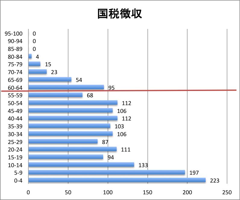 科目別分布グラフ 国税徴収法