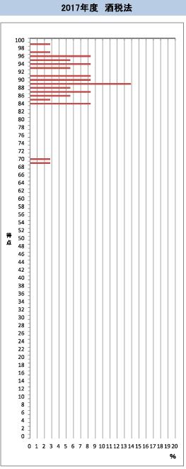 資格の大原 「得点分布表」