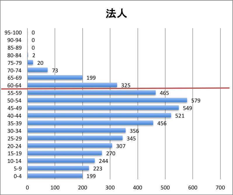 科目別分布グラフ 法人税法