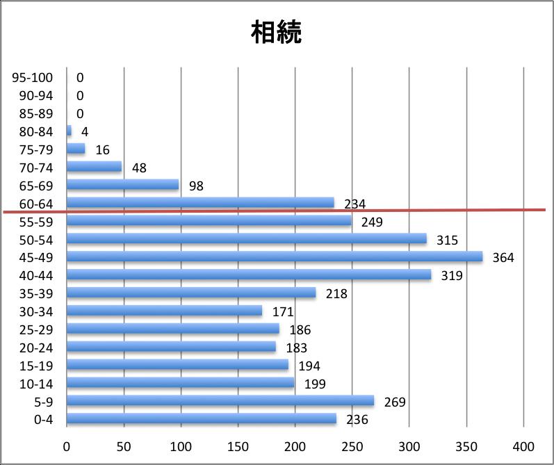 科目別分布グラフ 相続税法