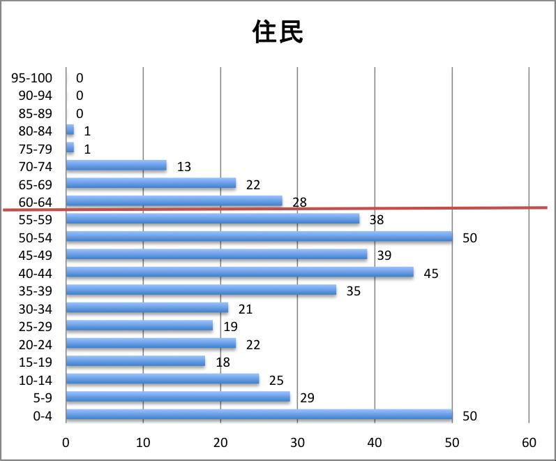科目別分布グラフ 住民税