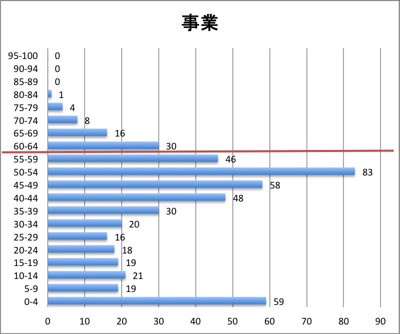 科目別分布グラフ 事業税