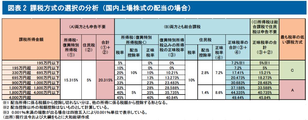 課税方式の選択の分析(国内上場株式の配当の場合)
