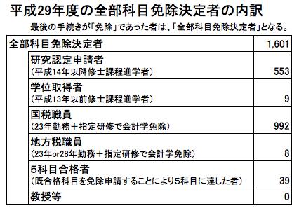 平成29年度の全部科目免除決定者の内訳