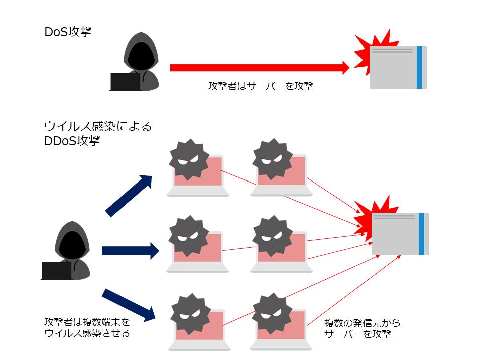 DDoS攻撃とDoS攻撃の違いとは?特徴や被害を軽減させる対策法について ...